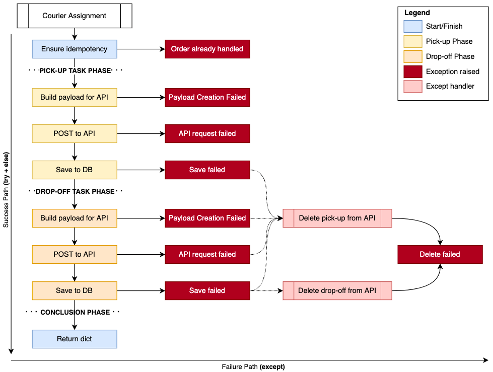 Courier assignment flow with exceptions