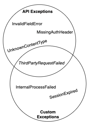 exception different groups