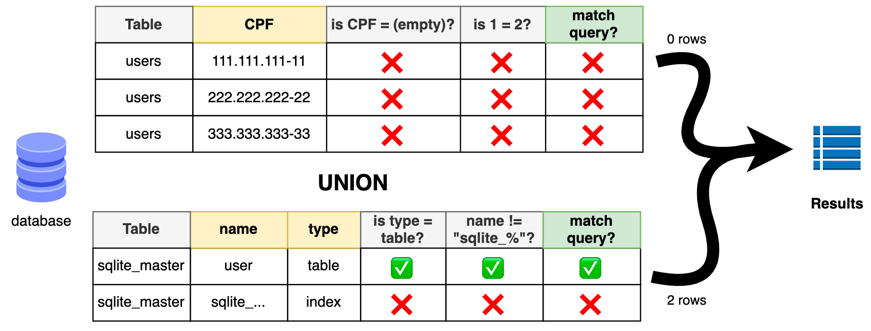 union clause